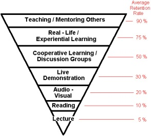 adult learning pyramid